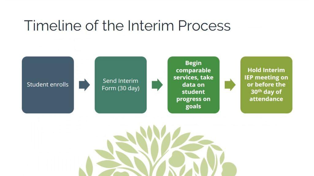 Web Module for Interim 30-Day IEP Process